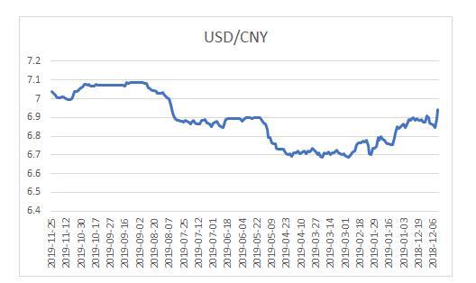 注意!25日美元对人民币汇率:1美元对人民币7.0397元