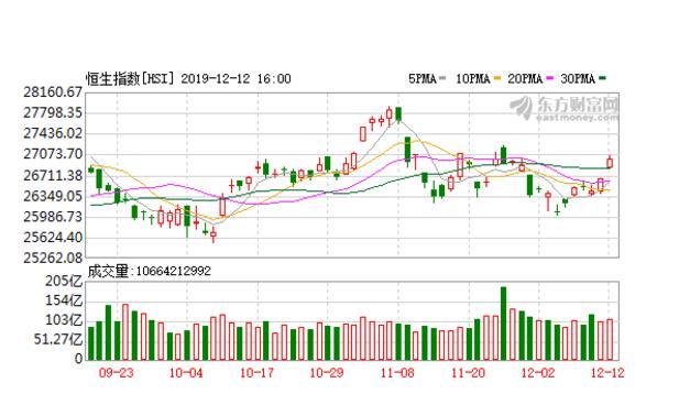 港股恒生指數上漲1.31% 港股正被悄然重塑?