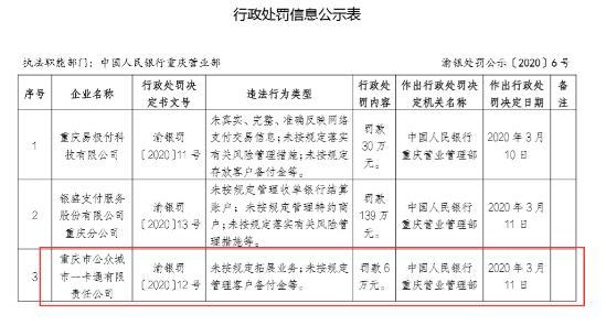 因未按规定拓展业等 重庆市公众城市一卡通被罚款6万元
