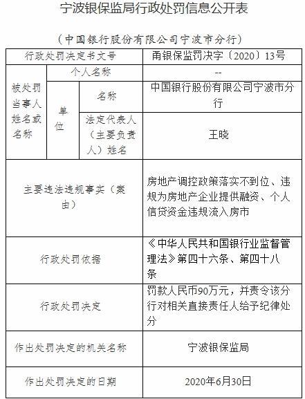 中国银行宁波分行多项违法违规行为成立 宁波银保监局对其罚款90万元