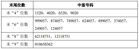 共有44622个 国光连锁中签号码查询