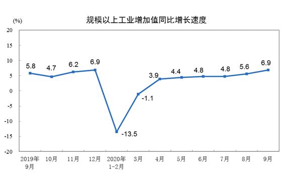 增速加快 前9月规上工业增加值同比增长1.2%