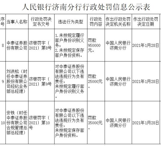 中泰证券违法遭罚款95万元 未按规定保存客户身份资料等