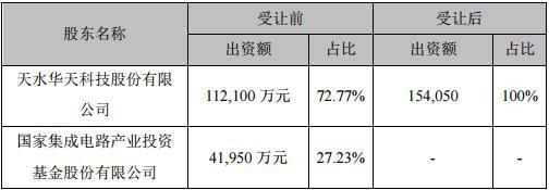 华天科技发布公告 拟受让华天西安股权
