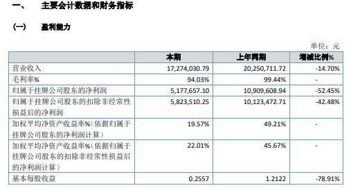 智盛信息2020年营收1727.40万元 净利下降过半
