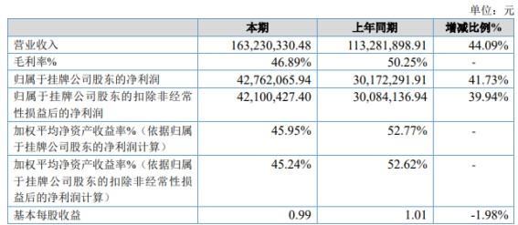 博芳环保2020年营收增幅44.09% 业绩大幅提升