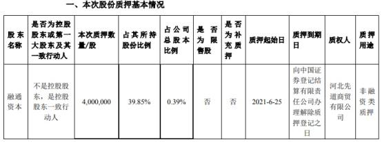 京蓝科技遭控股股东融通资本质押股份 占公司总股本0.39%