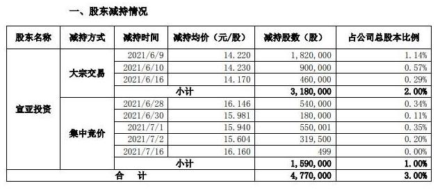 宣亚国际发布公告 遭控股股东宣亚投资合计减持477万股