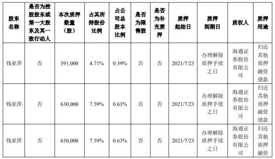 帝科股份被股東質押股份291.1萬股 占總股本比例2.91%