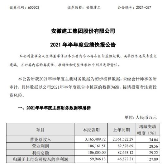 安徽建工上半年实现总营收316.55亿元 净利润同比增长27.89%