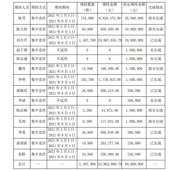 游族網絡發布公告 獲董監高等集中競價增持249.79萬股