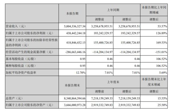 贊宇科技發布半年度報告 上半年凈利增長126.89%
