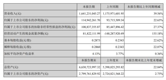 長鷹信質發布半年度報告 上半年凈利增長22.65%