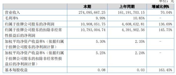 萬全物流發布半年度報告 實現營業收入同比增長70.04%