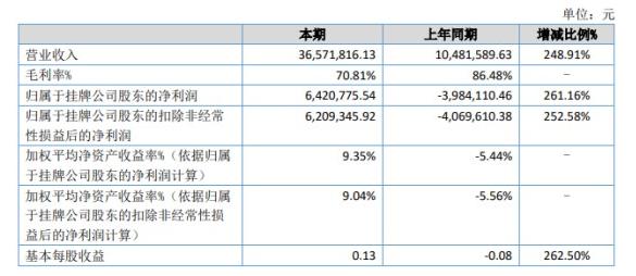 愛知之星上半年營收約3657.18萬元 凈利同比扭虧為盈