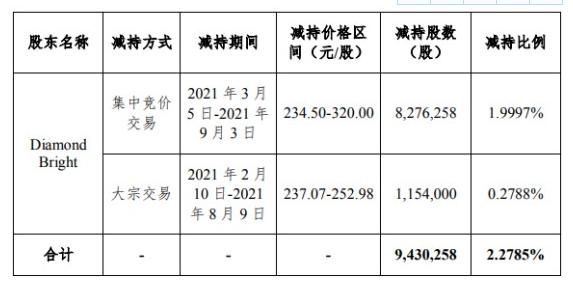 深信服发布股东减持公告 上半年公司净亏损1.33亿元