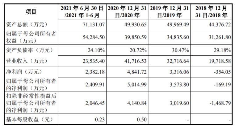 德邦科技科创板IPO获上交所受理 拟募资6.44亿元