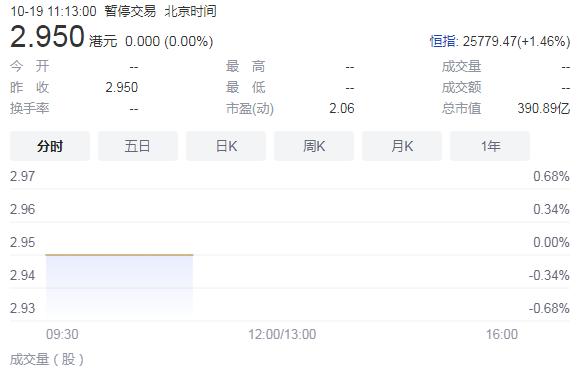 中國恒大財務報表遭調查 被指未遵守基本準則
